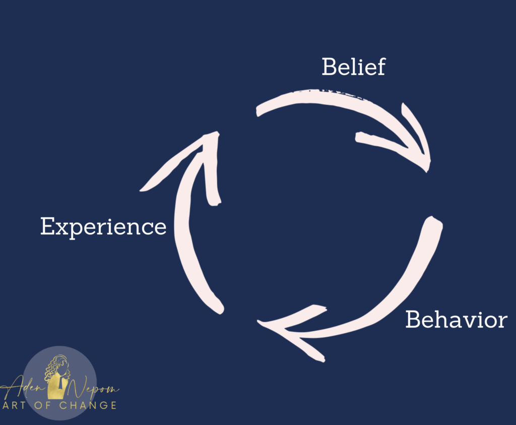 A model from Art of Change for how are brain chooses information to reinforce our beliefs. Belief - Behavior - Experience... rinse & repeat